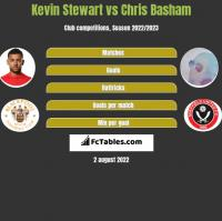 Kevin Stewart vs Chris Basham h2h player stats