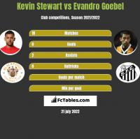 Kevin Stewart vs Evandro Goebel h2h player stats