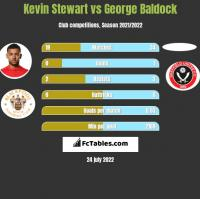 Kevin Stewart vs George Baldock h2h player stats