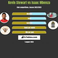 Kevin Stewart vs Isaac Mbenza h2h player stats