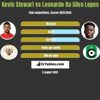 Kevin Stewart vs Leonardo Da Silva Lopes h2h player stats