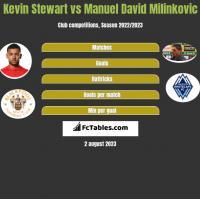 Kevin Stewart vs Manuel David Milinkovic h2h player stats