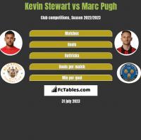 Kevin Stewart vs Marc Pugh h2h player stats