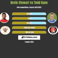 Kevin Stewart vs Todd Kane h2h player stats