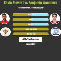 Kevin Stewart vs Benjamin Woodburn h2h player stats