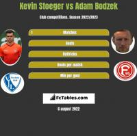 Kevin Stoeger vs Adam Bodzek h2h player stats