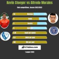Kevin Stoeger vs Alfredo Morales h2h player stats