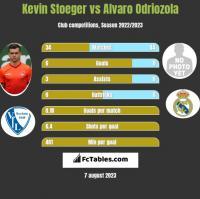 Kevin Stoeger vs Alvaro Odriozola h2h player stats