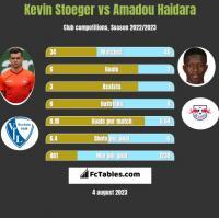 Kevin Stoeger vs Amadou Haidara h2h player stats