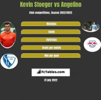 Kevin Stoeger vs Angelino h2h player stats