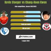 Kevin Stoeger vs Chang-Hoon Kwon h2h player stats