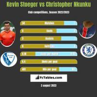 Kevin Stoeger vs Christopher Nkunku h2h player stats