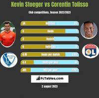 Kevin Stoeger vs Corentin Tolisso h2h player stats