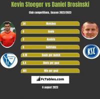 Kevin Stoeger vs Daniel Brosinski h2h player stats