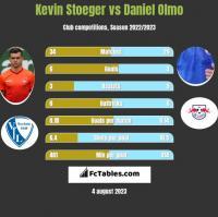 Kevin Stoeger vs Daniel Olmo h2h player stats