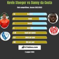 Kevin Stoeger vs Danny da Costa h2h player stats