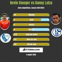 Kevin Stoeger vs Danny Latza h2h player stats