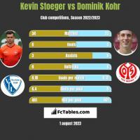 Kevin Stoeger vs Dominik Kohr h2h player stats