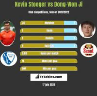 Kevin Stoeger vs Dong-Won Ji h2h player stats