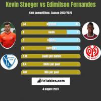 Kevin Stoeger vs Edimilson Fernandes h2h player stats
