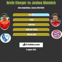 Kevin Stoeger vs Joshua Kimmich h2h player stats