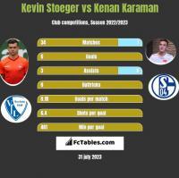 Kevin Stoeger vs Kenan Karaman h2h player stats