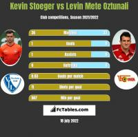 Kevin Stoeger vs Levin Mete Oztunali h2h player stats