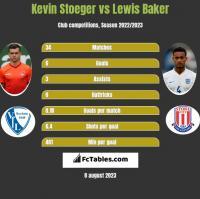 Kevin Stoeger vs Lewis Baker h2h player stats