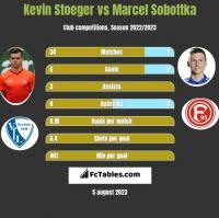 Kevin Stoeger vs Marcel Sobottka h2h player stats