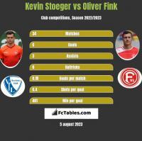 Kevin Stoeger vs Oliver Fink h2h player stats