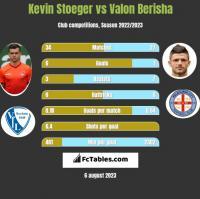 Kevin Stoeger vs Valon Berisha h2h player stats