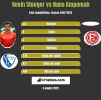 Kevin Stoeger vs Nana Ampomah h2h player stats