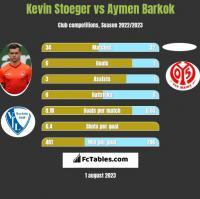 Kevin Stoeger vs Aymen Barkok h2h player stats