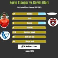 Kevin Stoeger vs Kelvin Ofori h2h player stats