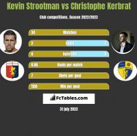 Kevin Strootman vs Christophe Kerbrat h2h player stats