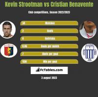 Kevin Strootman vs Cristian Benavente h2h player stats