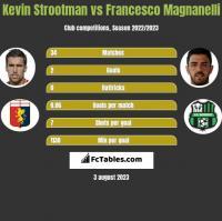 Kevin Strootman vs Francesco Magnanelli h2h player stats