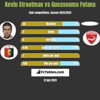Kevin Strootman vs Guessouma Fofana h2h player stats