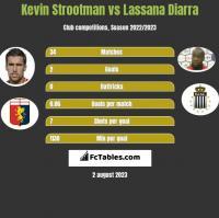 Kevin Strootman vs Lassana Diarra h2h player stats