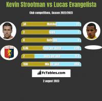 Kevin Strootman vs Lucas Evangelista h2h player stats