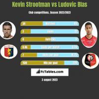 Kevin Strootman vs Ludovic Blas h2h player stats
