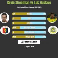 Kevin Strootman vs Luiz Gustavo h2h player stats