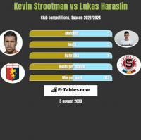 Kevin Strootman vs Lukas Haraslin h2h player stats