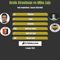 Kevin Strootman vs Miha Zajc h2h player stats