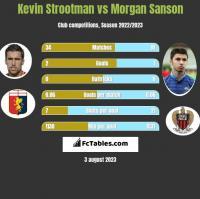 Kevin Strootman vs Morgan Sanson h2h player stats