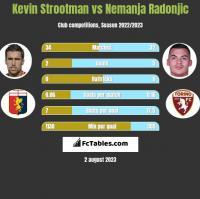 Kevin Strootman vs Nemanja Radonjic h2h player stats
