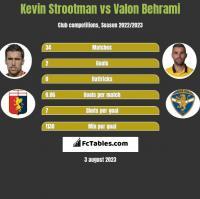 Kevin Strootman vs Valon Behrami h2h player stats