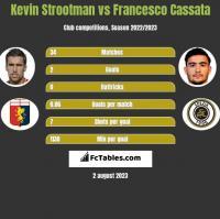 Kevin Strootman vs Francesco Cassata h2h player stats