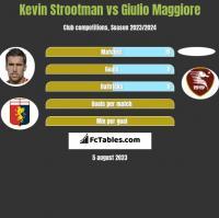 Kevin Strootman vs Giulio Maggiore h2h player stats