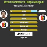 Kevin Strootman vs Filippo Melegoni h2h player stats